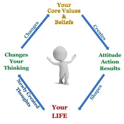 Core Values and Life Cycle